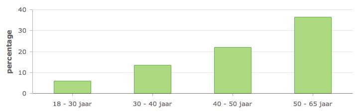 gratis relatiesite Hollands Kroon